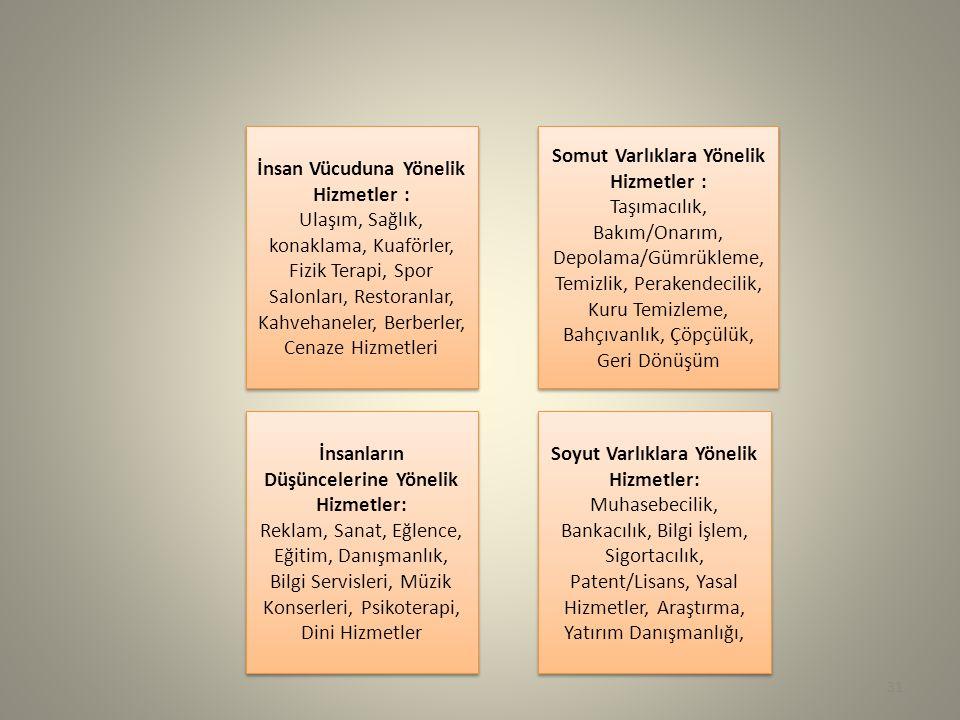 31 İnsan Vücuduna Yönelik Hizmetler : Ulaşım, Sağlık, konaklama, Kuaförler, Fizik Terapi, Spor Salonları, Restoranlar, Kahvehaneler, Berberler, Cenaze