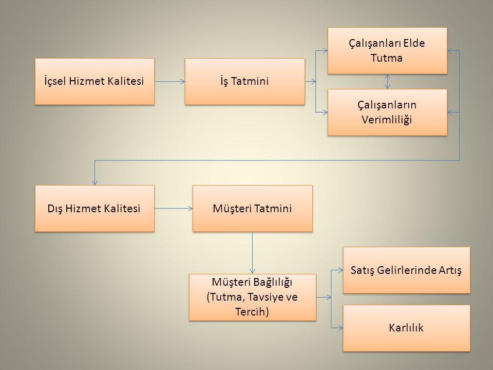 İçsel Hizmet Kalitesi Dış Hizmet Kalitesi Müşteri Bağlılığı (Tutma, Tavsiye ve Tercih) Müşteri Bağlılığı (Tutma, Tavsiye ve Tercih) İş Tatmini Müşteri