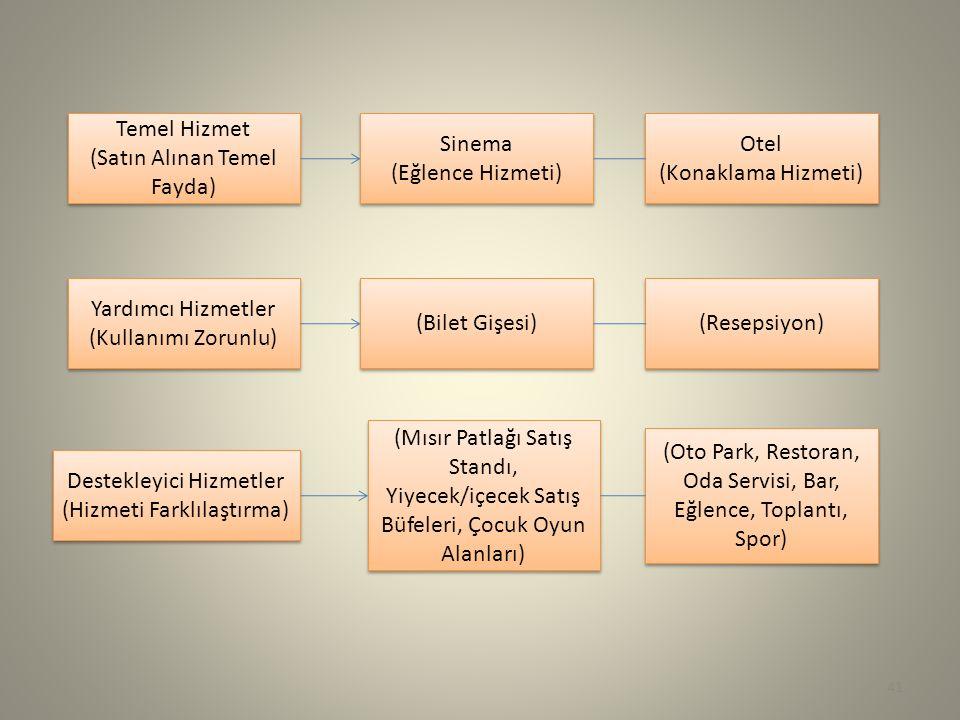 Temel Hizmet (Satın Alınan Temel Fayda) Temel Hizmet (Satın Alınan Temel Fayda) Yardımcı Hizmetler (Kullanımı Zorunlu) Yardımcı Hizmetler (Kullanımı Zorunlu) Destekleyici Hizmetler (Hizmeti Farklılaştırma) Destekleyici Hizmetler (Hizmeti Farklılaştırma) Sinema (Eğlence Hizmeti) Sinema (Eğlence Hizmeti) (Bilet Gişesi) (Mısır Patlağı Satış Standı, Yiyecek/içecek Satış Büfeleri, Çocuk Oyun Alanları) Otel (Konaklama Hizmeti) Otel (Konaklama Hizmeti) (Resepsiyon) (Oto Park, Restoran, Oda Servisi, Bar, Eğlence, Toplantı, Spor) 41