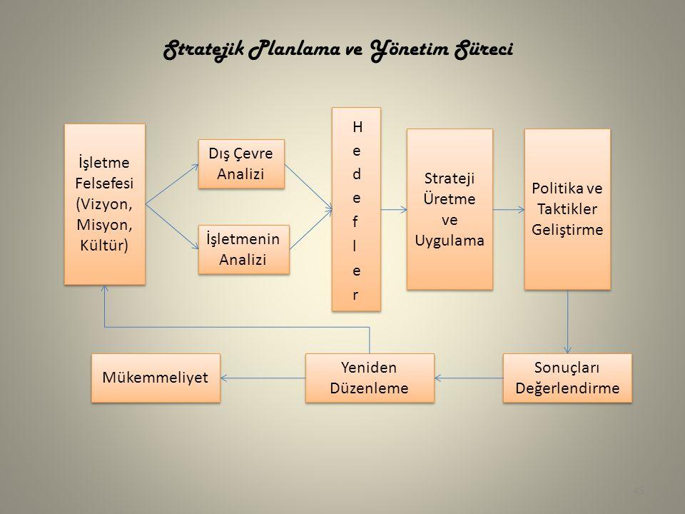 İşletme Felsefesi (Vizyon, Misyon, Kültür) İşletme Felsefesi (Vizyon, Misyon, Kültür) Dış Çevre Analizi İşletmenin Analizi İşletmenin Analizi Strateji Üretme ve Uygulama Strateji Üretme ve Uygulama Politika ve Taktikler Geliştirme Sonuçları Değerlendirme Yeniden Düzenleme Mükemmeliyet Stratejik Planlama ve Yönetim Süreci 45