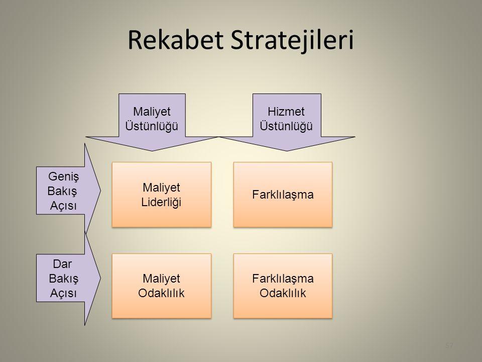 57 Rekabet Stratejileri Maliyet Üstünlüğü Hizmet Üstünlüğü Geniş Bakış Açısı Maliyet Liderliği Maliyet Liderliği Farklılaşma Maliyet Odaklılık Maliyet