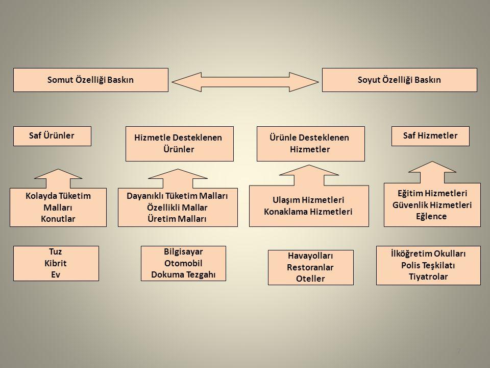 Somut Özelliği BaskınSoyut Özelliği Baskın Saf Ürünler Hizmetle Desteklenen Ürünler Saf Hizmetler Ürünle Desteklenen Hizmetler Kolayda Tüketim Malları