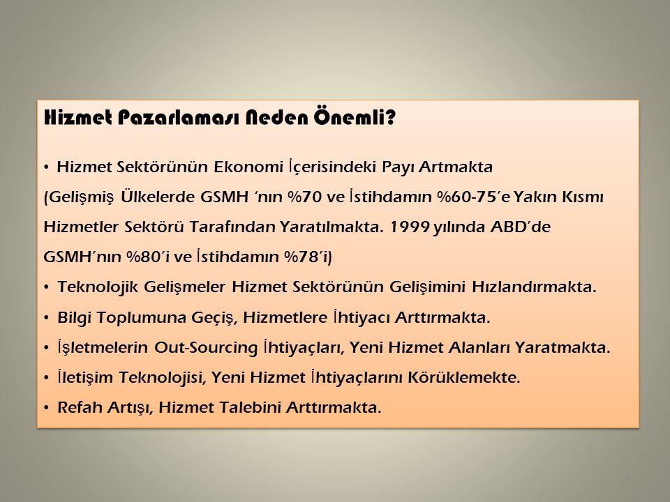 Hizmet Pazarlaması Neden Önemli? Hizmet Sektörünün Ekonomi İ çerisindeki Payı Artmakta (Geli ş mi ş Ülkelerde GSMH 'nın %70 ve İ stihdamın %60-75'e Ya