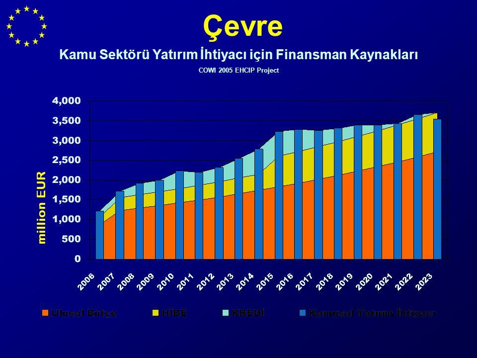 Çevre Kamu Sektörü Yatırım İhtiyacı için Finansman Kaynakları COWI 2005 EHCIP Project
