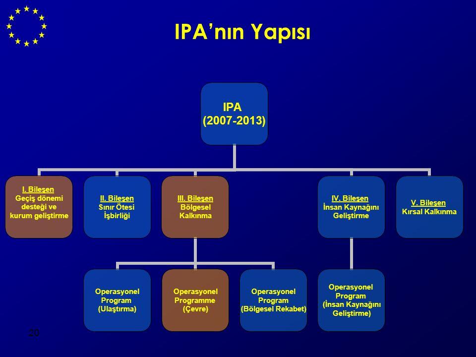 20 IPA'nın Yapısı IPA (2007-2013) I. Bileşen Geçiş dönemi desteği ve kurum geliştirme II. Bileşen Sınır Ötesi İşbirliği III. Bileşen Bölgesel Kalkınma