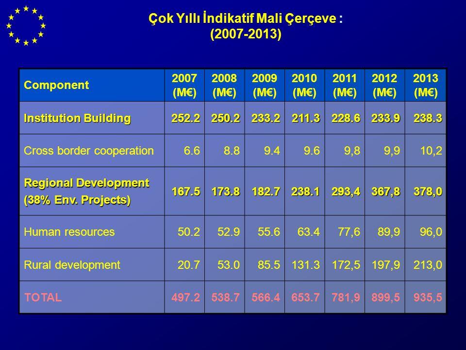Çok Yıllı İndikatif Mali Çerçeve : (2007-2013) Component 2007 (M€) 2008 (M€) 2009 (M€) 2010 (M€) 2011 (M€) 2012 (M€) 2013 (M€) Institution Building 252.2250.2233.2211.3 228.6 233.9 238.3 Cross border cooperation6.68.89.49.69,89,910,2 Regional Development (38% Env.