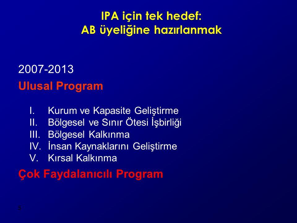 5 IPA için tek hedef: AB üyeliğine hazırlanmak 2007-2013 Ulusal Program I. Kurum ve Kapasite Geliştirme II. Bölgesel ve Sınır Ötesi İşbirliği III. Böl