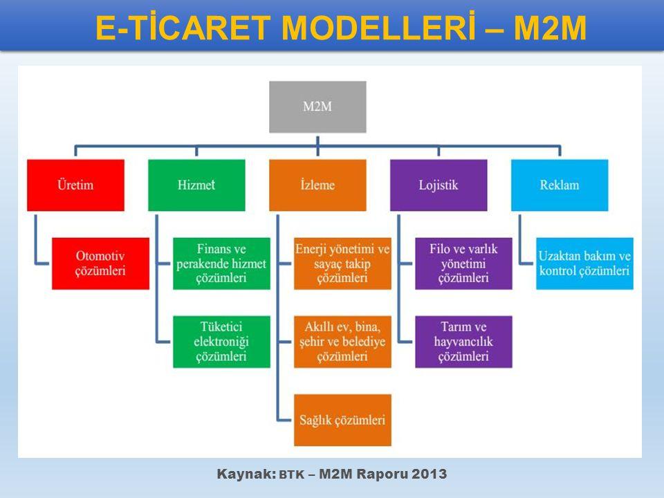 E-TİCARET MODELLERİ – M2M Kaynak: BTK – M2M Raporu 2013