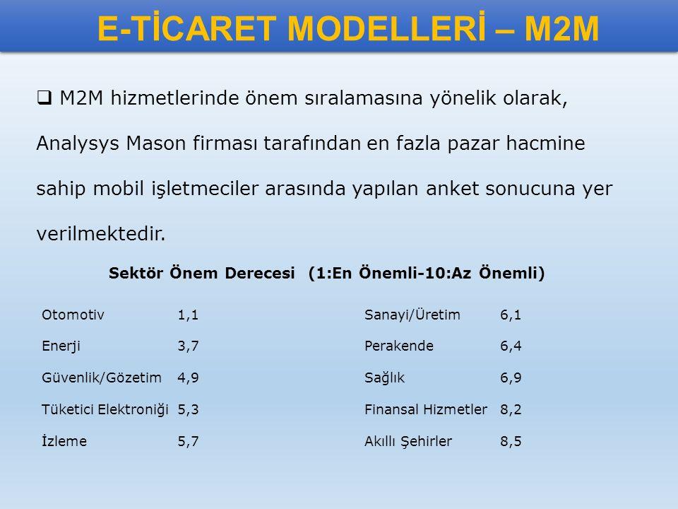 E-TİCARET MODELLERİ – M2M  M2M hizmetlerinde önem sıralamasına yönelik olarak, Analysys Mason firması tarafından en fazla pazar hacmine sahip mobil i