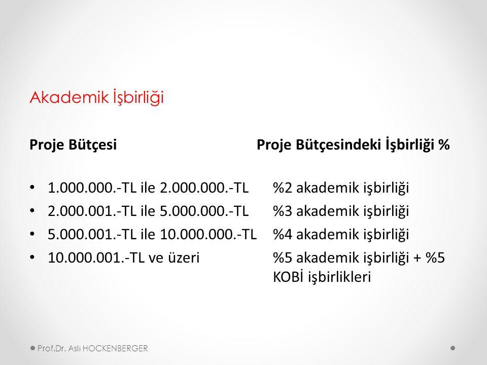 Akademik İşbirliği Proje Bütçesi Proje Bütçesindeki İşbirliği % 1.000.000.-TL ile 2.000.000.-TL %2 akademik işbirliği 2.000.001.-TL ile 5.000.000.-TL %3 akademik işbirliği 5.000.001.-TL ile 10.000.000.-TL %4 akademik işbirliği 10.000.001.-TL ve üzeri %5 akademik işbirliği + %5 KOBİ işbirlikleri Prof.Dr.