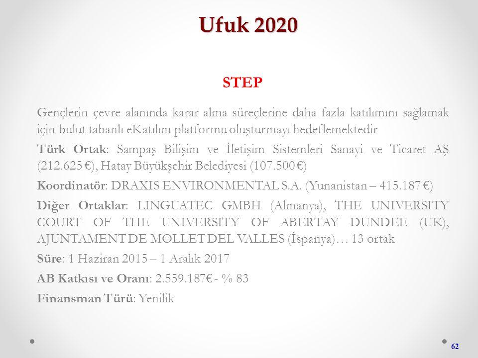 62 Ufuk 2020 STEP Gençlerin çevre alanında karar alma süreçlerine daha fazla katılımını sağlamak için bulut tabanlı eKatılım platformu oluşturmayı hedeflemektedir Türk Ortak: Sampaş Bilişim ve İletişim Sistemleri Sanayi ve Ticaret AŞ (212.625 €), Hatay Büyükşehir Belediyesi (107.500 €) Koordinatör: DRAXIS ENVIRONMENTAL S.A.