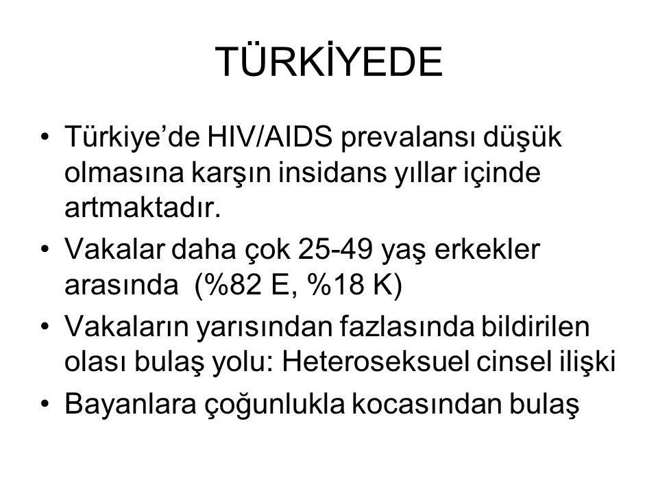 TÜRKİYEDE Türkiye'de HIV/AIDS prevalansı düşük olmasına karşın insidans yıllar içinde artmaktadır. Vakalar daha çok 25-49 yaş erkekler arasında (%82 E
