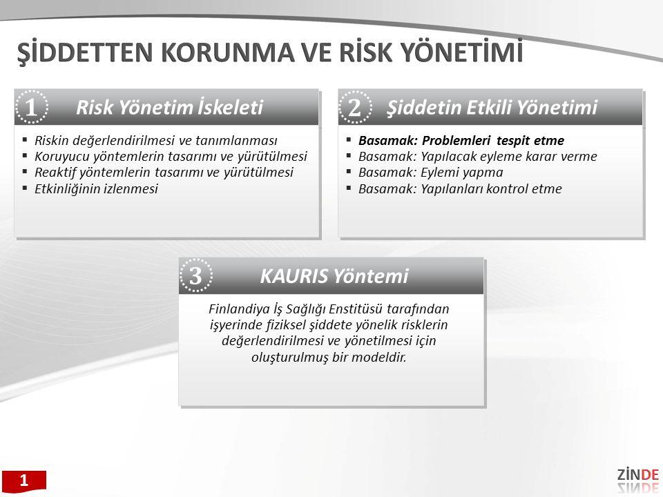 Şiddetin Etkili Yönetimi  Basamak: Problemleri tespit etme  Basamak: Yapılacak eyleme karar verme  Basamak: Eylemi yapma  Basamak: Yapılanları kontrol etme  Basamak: Problemleri tespit etme  Basamak: Yapılacak eyleme karar verme  Basamak: Eylemi yapma  Basamak: Yapılanları kontrol etme Risk Yönetim İskeleti  Riskin değerlendirilmesi ve tanımlanması  Koruyucu yöntemlerin tasarımı ve yürütülmesi  Reaktif yöntemlerin tasarımı ve yürütülmesi  Etkinliğinin izlenmesi  Riskin değerlendirilmesi ve tanımlanması  Koruyucu yöntemlerin tasarımı ve yürütülmesi  Reaktif yöntemlerin tasarımı ve yürütülmesi  Etkinliğinin izlenmesi 1 2 KAURIS Yöntemi Finlandiya İş Sağlığı Enstitüsü tarafından işyerinde fiziksel şiddete yönelik risklerin değerlendirilmesi ve yönetilmesi için oluşturulmuş bir modeldir.