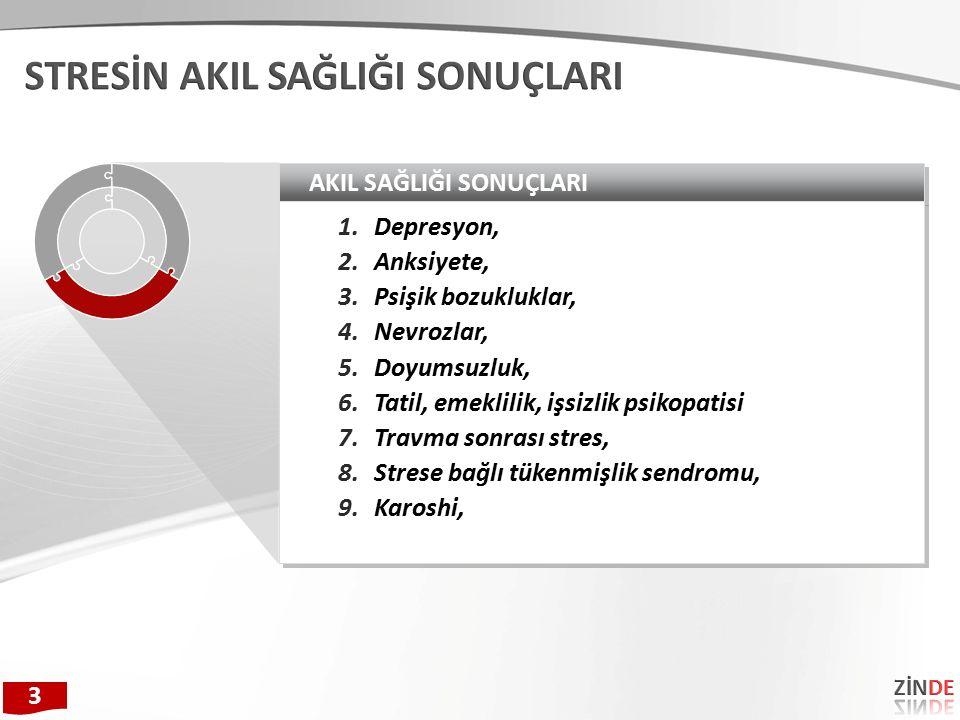 AKIL SAĞLIĞI SONUÇLARI 1.Depresyon, 2.Anksiyete, 3.Psişik bozukluklar, 4.Nevrozlar, 5.Doyumsuzluk, 6.Tatil, emeklilik, işsizlik psikopatisi 7.Travma sonrası stres, 8.Strese bağlı tükenmişlik sendromu, 9.Karoshi, 1.Depresyon, 2.Anksiyete, 3.Psişik bozukluklar, 4.Nevrozlar, 5.Doyumsuzluk, 6.Tatil, emeklilik, işsizlik psikopatisi 7.Travma sonrası stres, 8.Strese bağlı tükenmişlik sendromu, 9.Karoshi, 3