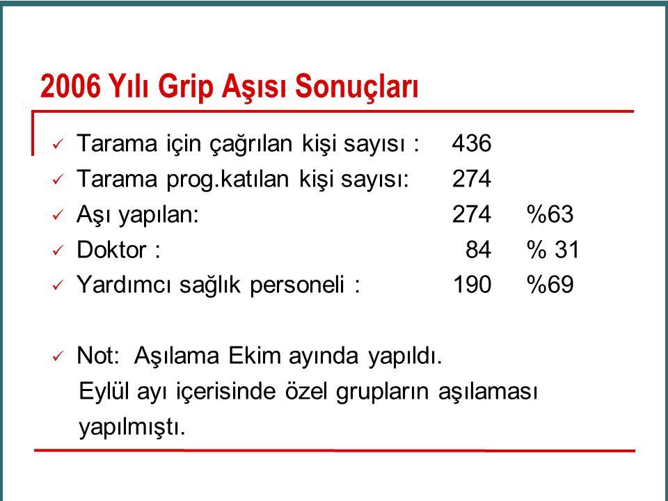 2006 Yılı Grip Aşısı Sonuçları Tarama için çağrılan kişi sayısı :436 Tarama prog.katılan kişi sayısı:274 Aşı yapılan:274 %63 Doktor : 84 % 31 Yardımcı sağlık personeli : 190 %69 Not: Aşılama Ekim ayında yapıldı.
