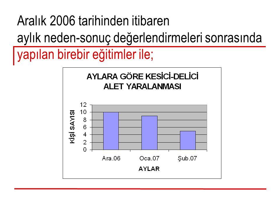 Aralık 2006 tarihinden itibaren aylık neden-sonuç değerlendirmeleri sonrasında yapılan birebir eğitimler ile;
