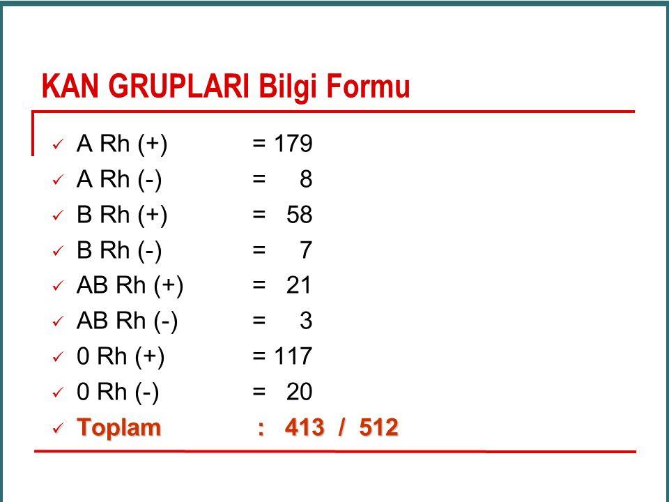 KAN GRUPLARI Bilgi Formu A Rh (+) = 179 A Rh (-) = 8 B Rh (+) = 58 B Rh (-) = 7 AB Rh (+) = 21 AB Rh (-) = 3 0 Rh (+) = 117 0 Rh (-) = 20 Toplam : 413 / 512 Toplam : 413 / 512