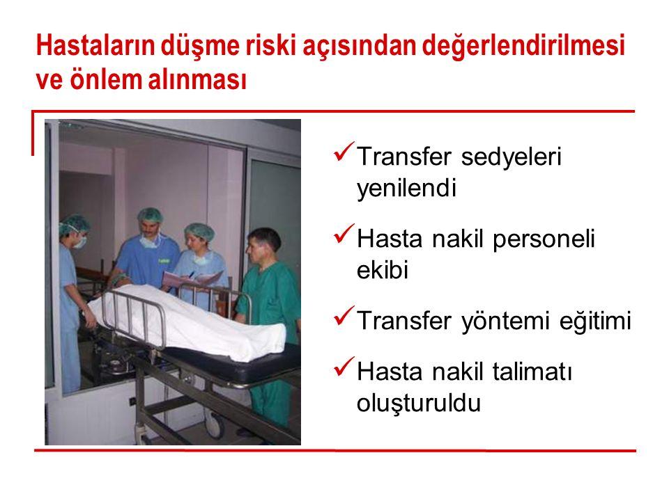 Hastaların düşme riski açısından değerlendirilmesi ve önlem alınması Transfer sedyeleri yenilendi Hasta nakil personeli ekibi Transfer yöntemi eğitimi Hasta nakil talimatı oluşturuldu