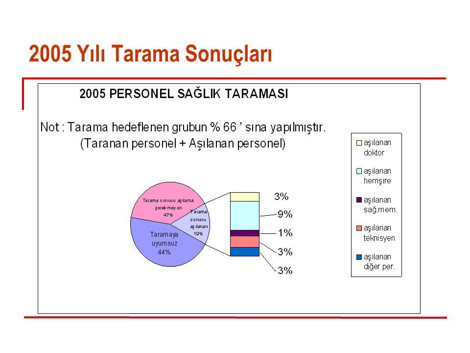2005 Yılı Tarama Sonuçları