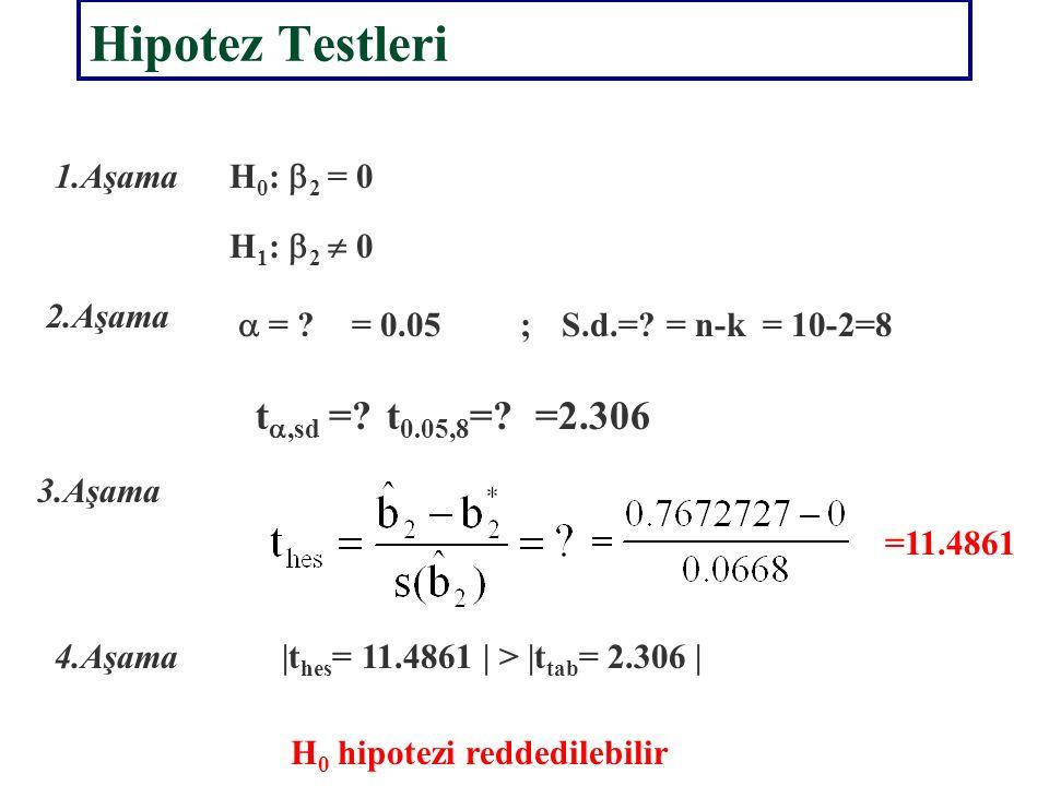 Hipotez Testleri Anlamlılık Testi Yaklaşımı İle Hipotezlerin Formüle Edilmesi Tablo Değerlerinin Bulunması Test İstatistiğinin Hesaplanması Karar Verilmesi