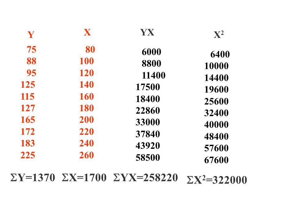 NORMAL DENKLEMLER  Y = n +  X  XY=  X +  X 2  Y= ,  X= ,  XY= ,  X 2 = , n