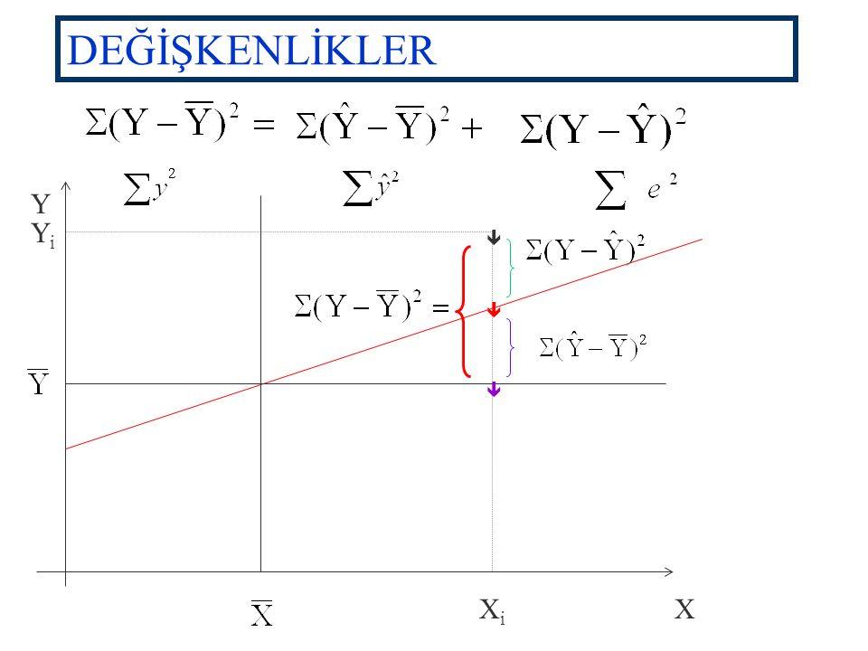Tahminin Standart Hatası ve Varyansı  y 2 =  yx = b 2 = = 12.138