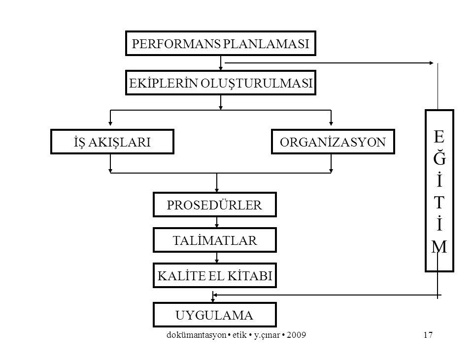 dokümantasyon etik y.çınar 200916