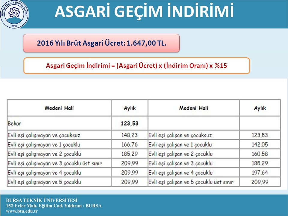 ASGARİ GEÇİM İNDİRİMİ 2016 yılına ilişkin asgari ücret(brüt) : 1.647,00 TL 2016 Yılı Brüt Asgari Ücret: 1.647,00 TL.