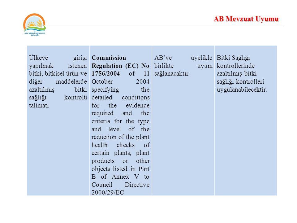 Ülkeye girişi yapılmak istenen bitki, bitkisel ürün ve diğer maddelerde azaltılmış bitki sağlığı kontrolü talimatı Commission Regulation (EC) No 1756/