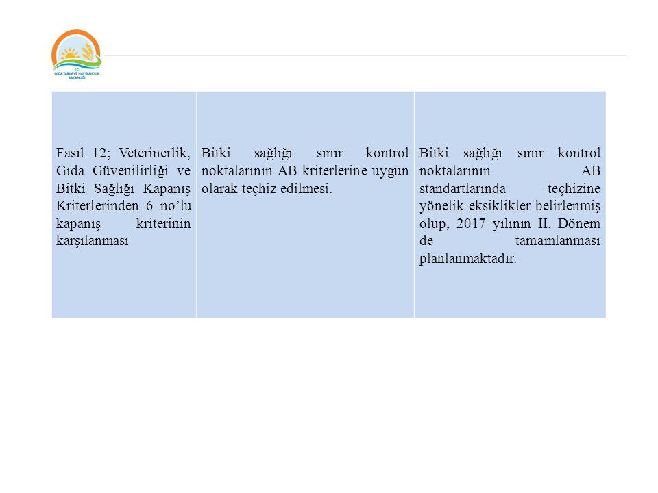 Fasıl 12; Veterinerlik, Gıda Güvenilirliği ve Bitki Sağlığı Kapanış Kriterlerinden 6 no'lu kapanış kriterinin karşılanması Bitki sağlığı sınır kontrol