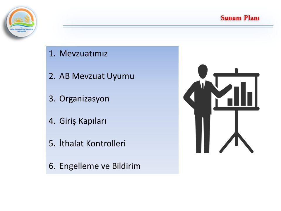 Sunum Planı 1.Mevzuatımız 2.AB Mevzuat Uyumu 3.Organizasyon 4.Giriş Kapıları 5.İthalat Kontrolleri 6.Engelleme ve Bildirim