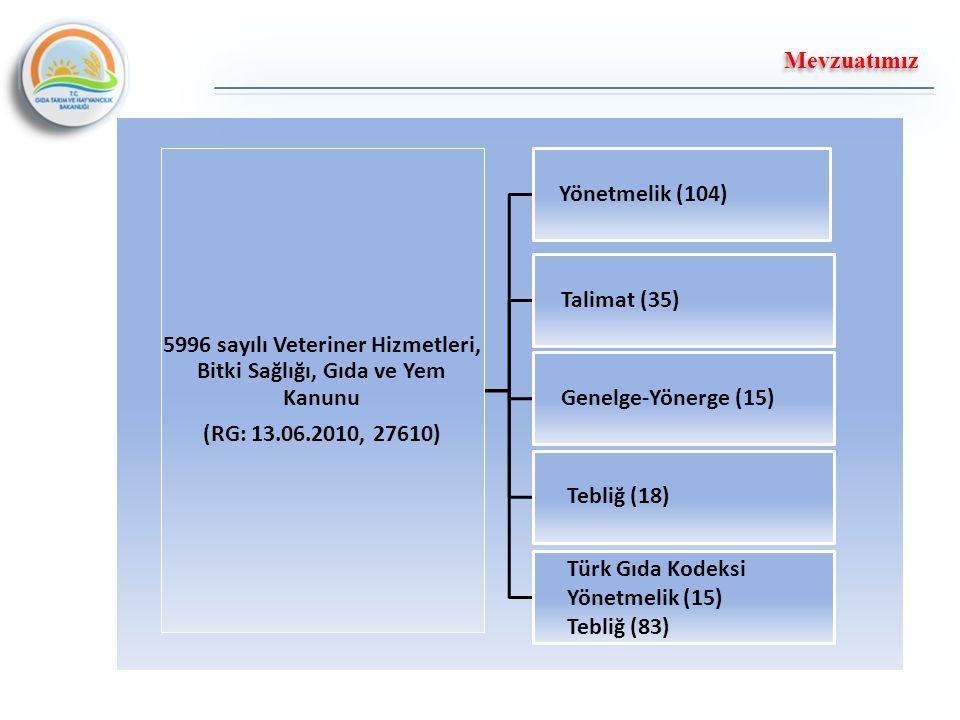 5996 sayılı Veteriner Hizmetleri, Bitki Sağlığı, Gıda ve Yem Kanunu (RG: 13.06.2010, 27610) Yönetmelik (104) Genelge-Yönerge (15) Talimat (35) Tebliğ (18) Türk Gıda Kodeksi Yönetmelik (15) Tebliğ (83) Mevzuatımız