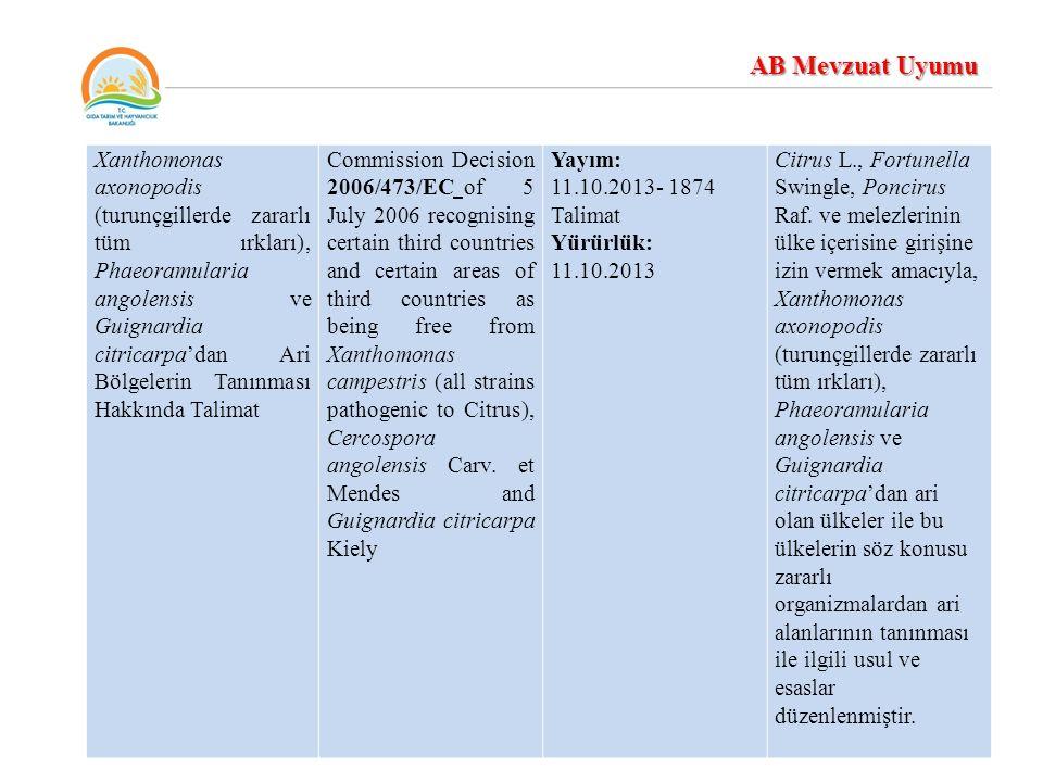 Bitki Karantinası Yönetmeliği Ek-5'de listelenen bitki bitkisel ürün ve diğer maddelerin beyan ve bitki sağlığı kontrollerinin ülkeye giriş noktası dışında yada giriş noktasına yakın bir yerde yapılabilmesi ve bu kontrollere ilişkin koşulların belirlenmesi Commission Directive 2004/103/EC of 7 October 2004 on identity and plant health checks of plants, plant products or other objects, listed in Part B of Annex V to Council Directive 2000/29/EC, which may be carried out at a place other than the point of entry into the Community or at a place close by and specifying the conditions related to these checks Yayım: 29.12.2013-28866 R.G.