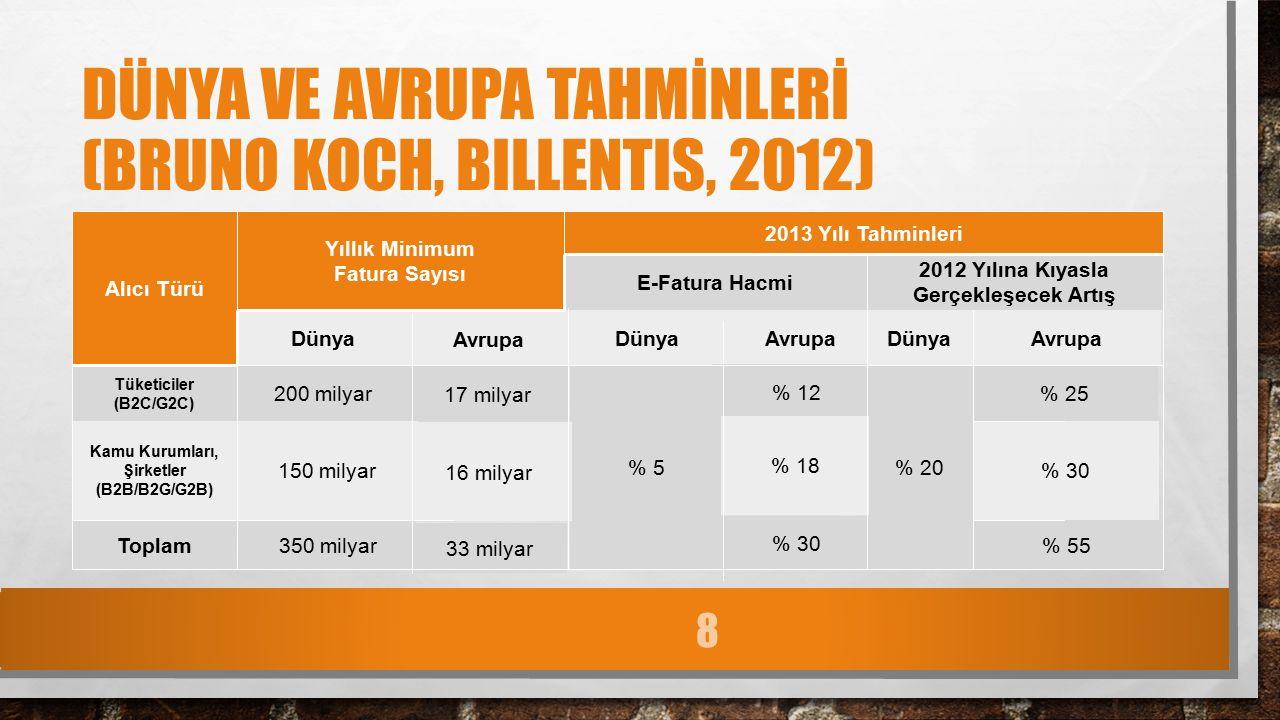 DÜNYA VE AVRUPA TAHMİNLERİ (BRUNO KOCH, BILLENTIS, 2012) Alıcı Türü Yıllık Minimum Fatura Sayısı 2013 Yılı Tahminleri E-Fatura Hacmi 2012 Yılına Kıyasla Gerçekleşecek Artış Dünya Avrupa DünyaAvrupaDünyaAvrupa Tüketiciler (B2C/G2C) 200 milyar 17 milyar % 5 % 12 % 20 % 25 Kamu Kurumları, Şirketler (B2B/B2G/G2B) 150 milyar 16 milyar % 18 % 30 Toplam350 milyar 33 milyar % 30 % 55 8