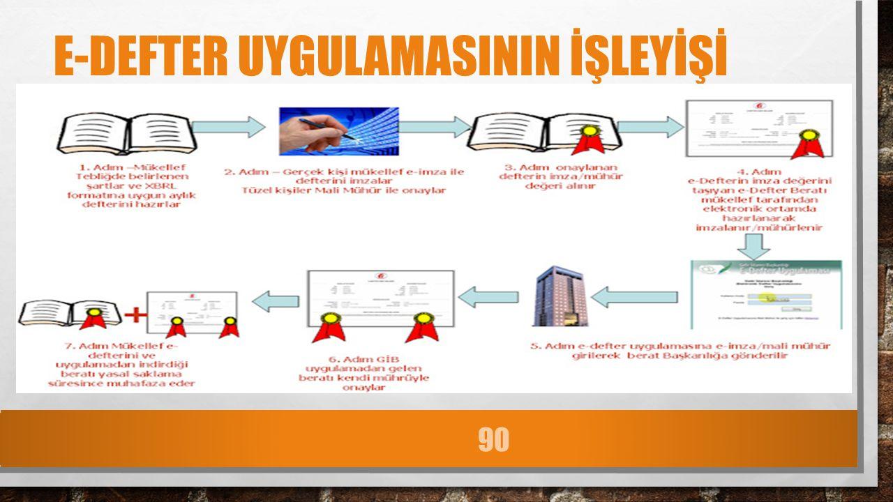 E-DEFTER UYGULAMASININ İŞLEYİŞİ 90