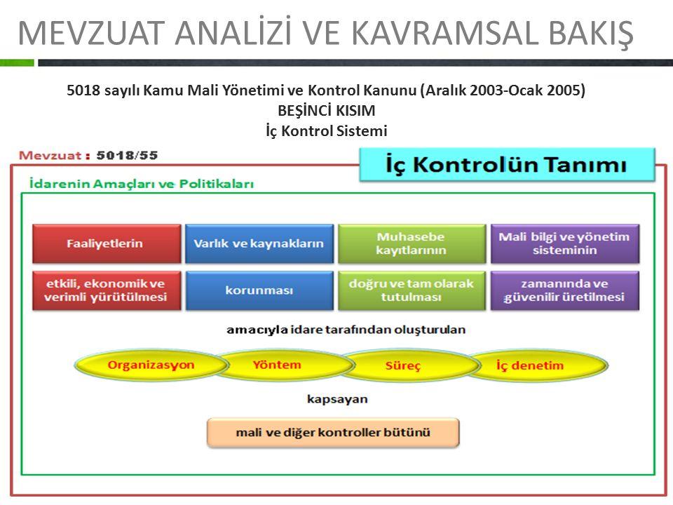 MEVZUAT ANALİZİ VE KAVRAMSAL BAKIŞ 5018 sayılı Kamu Mali Yönetimi ve Kontrol Kanunu (Aralık 2003-Ocak 2005) BEŞİNCİ KISIM İç Kontrol Sistemi