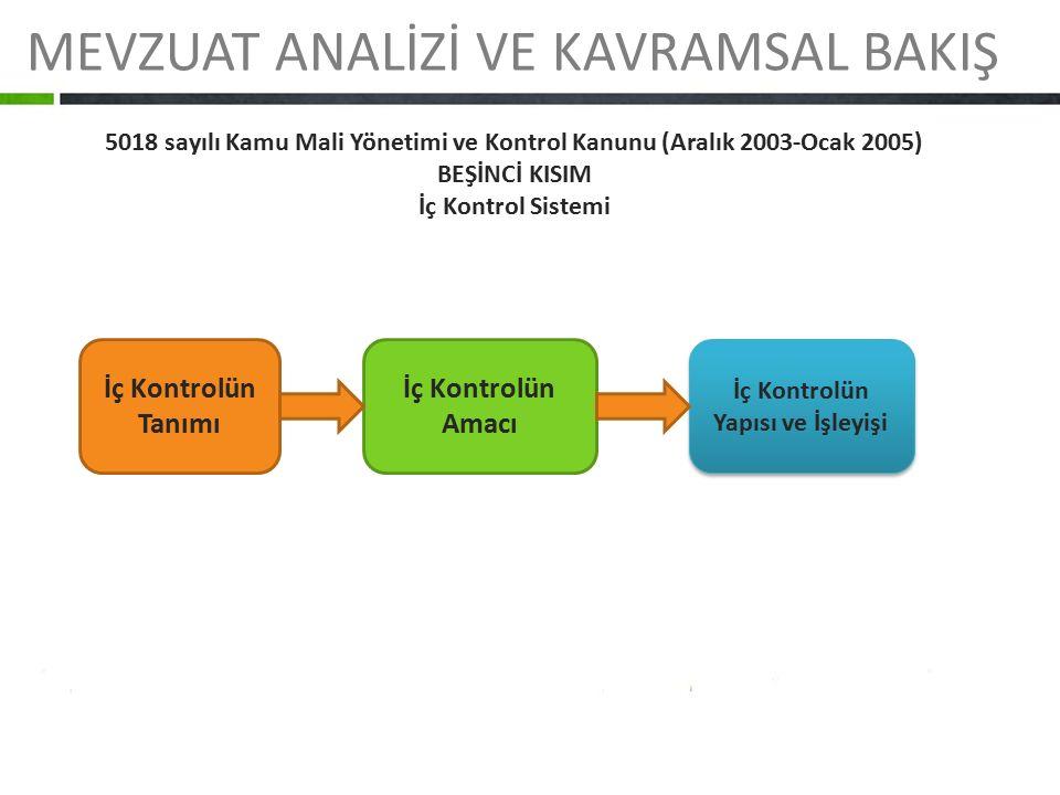 MEVZUAT ANALİZİ VE KAVRAMSAL BAKIŞ 5018 sayılı Kamu Mali Yönetimi ve Kontrol Kanunu (Aralık 2003-Ocak 2005) BEŞİNCİ KISIM İç Kontrol Sistemi İç Kontro
