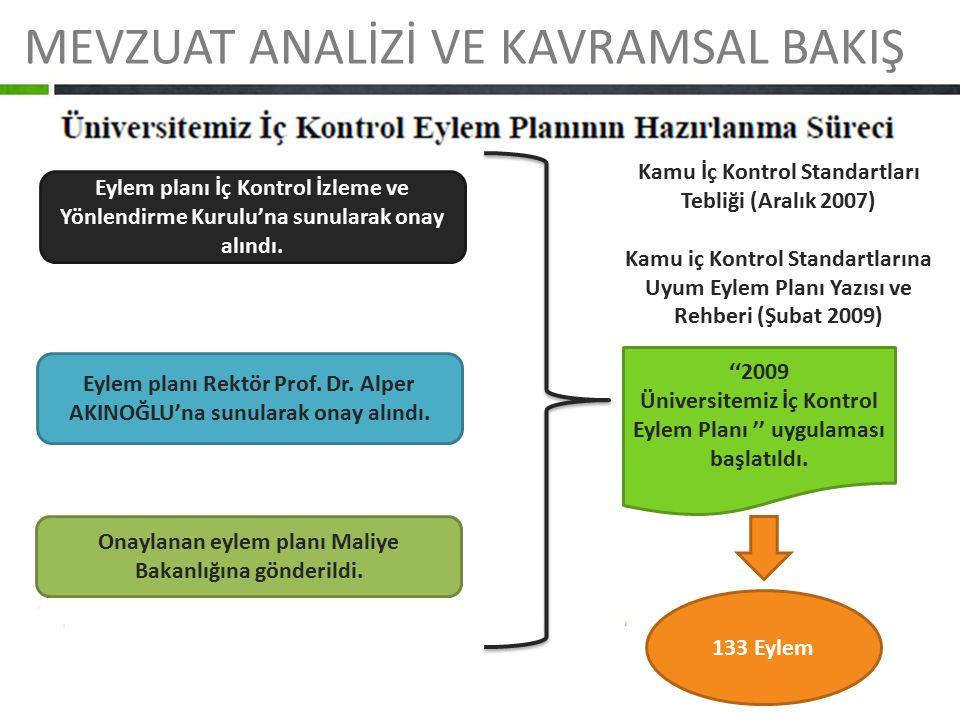 MEVZUAT ANALİZİ VE KAVRAMSAL BAKIŞ Eylem planı İç Kontrol İzleme ve Yönlendirme Kurulu'na sunularak onay alındı. Eylem planı Rektör Prof. Dr. Alper AK
