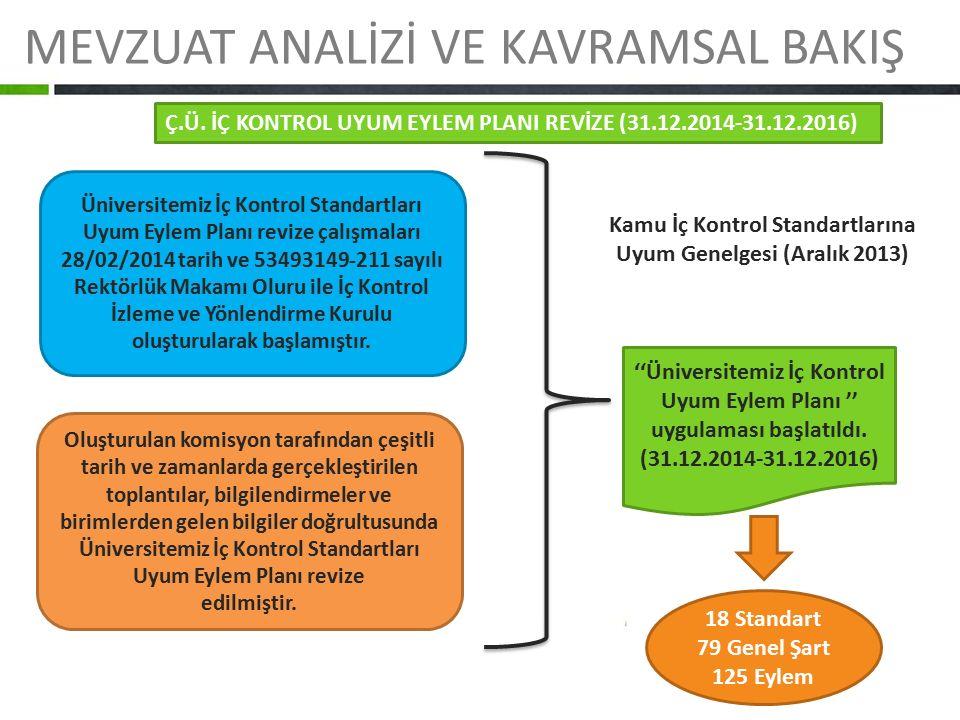 MEVZUAT ANALİZİ VE KAVRAMSAL BAKIŞ Üniversitemiz İç Kontrol Standartları Uyum Eylem Planı revize çalışmaları 28/02/2014 tarih ve 53493149-211 sayılı R