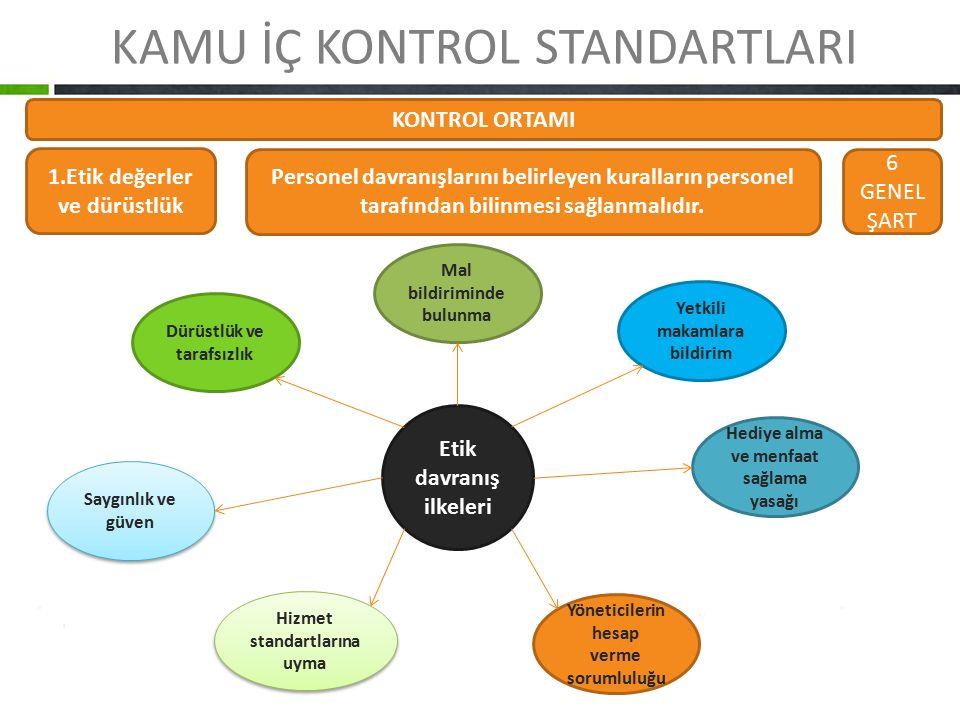 KAMU İÇ KONTROL STANDARTLARI KONTROL ORTAMI 1.Etik değerler ve dürüstlük Personel davranışlarını belirleyen kuralların personel tarafından bilinmesi s