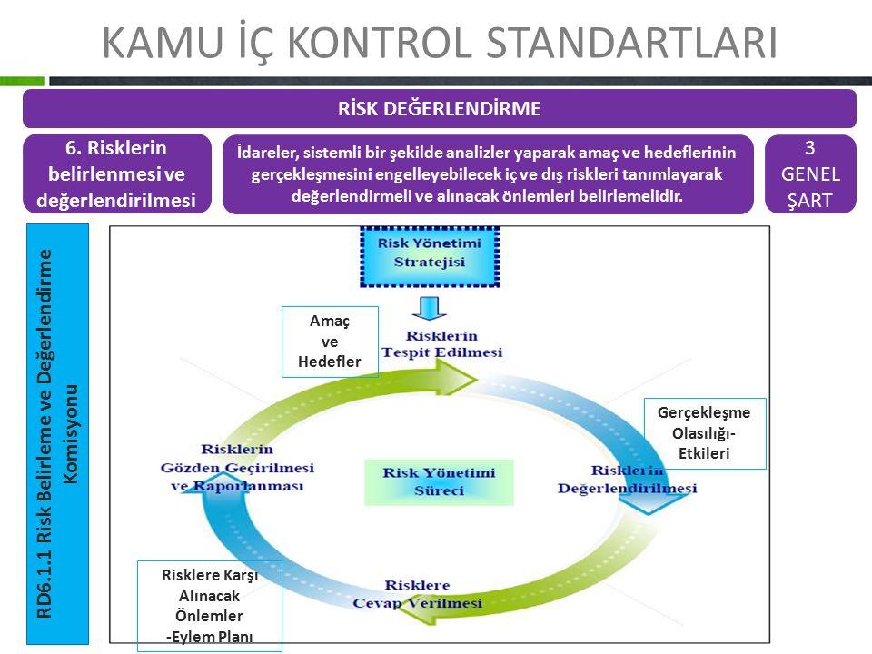 KAMU İÇ KONTROL STANDARTLARI RİSK DEĞERLENDİRME 6. Risklerin belirlenmesi ve değerlendirilmesi İdareler, sistemli bir şekilde analizler yaparak amaç v