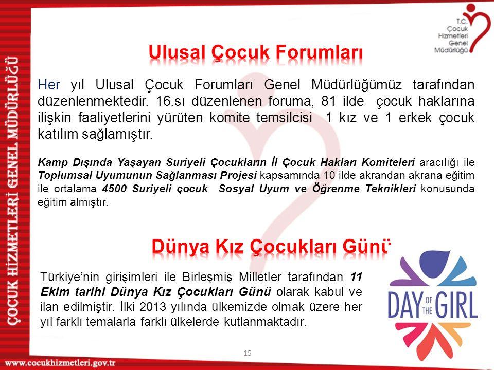 15 Türkiye'nin girişimleri ile Birleşmiş Milletler tarafından 11 Ekim tarihi Dünya Kız Çocukları Günü olarak kabul ve ilan edilmiştir. İlki 2013 yılın