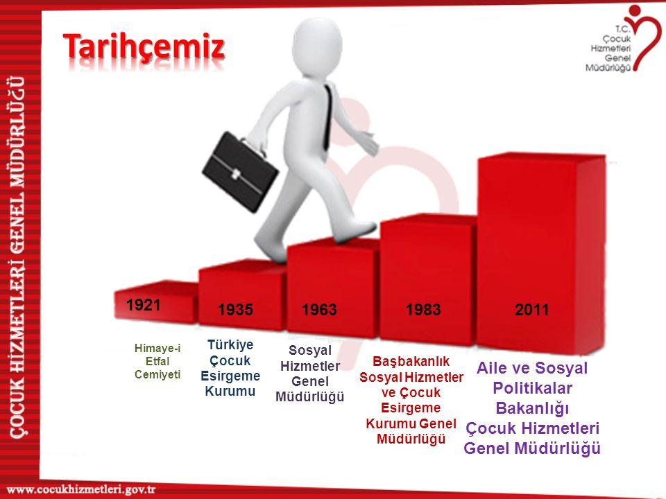 Himaye-i Etfal Cemiyeti 1921 1983 196319352011 Türkiye Çocuk Esirgeme Kurumu Sosyal Hizmetler Genel Müdürlüğü Başbakanlık Sosyal Hizmetler ve Çocuk Es