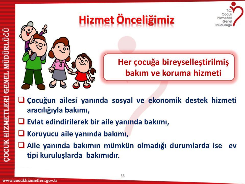 33 Her çocuğa bireyselleştirilmiş bakım ve koruma hizmeti  Çocuğun ailesi yanında sosyal ve ekonomik destek hizmeti aracılığıyla bakımı,  Evlat edin