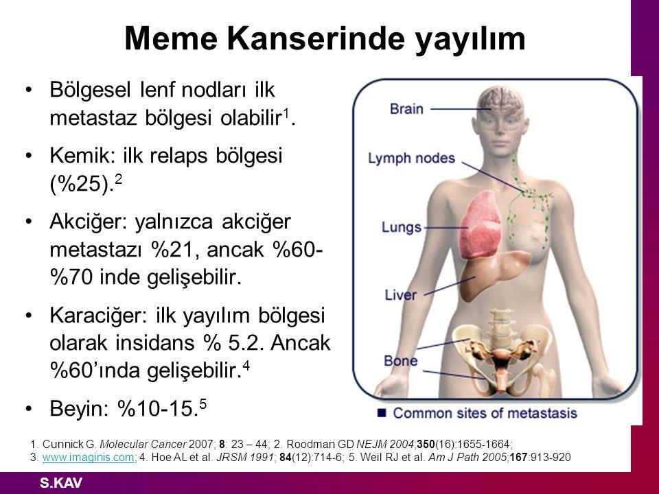 S.KAV Meme Kanserinde yayılım Bölgesel lenf nodları ilk metastaz bölgesi olabilir 1. Kemik: ilk relaps bölgesi (%25). 2 Akciğer: yalnızca akciğer meta