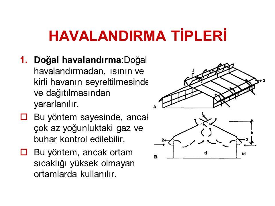 HAVALANDIRMA TİPLERİ 1.Doğal havalandırma:Doğal havalandırmadan, ısının ve kirli havanın seyreltilmesinde ve dağıtılmasından yararlanılır.