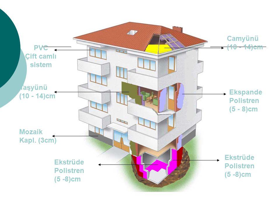 Camyünü (10 - 14)cm Ekspande Polistren (5 - 8)cm Ekstrüde Polistren (5 -8)cm Mozaik Kapl. (3cm) Taşyünü (10 - 14)cm PVC Çift camlı sistem