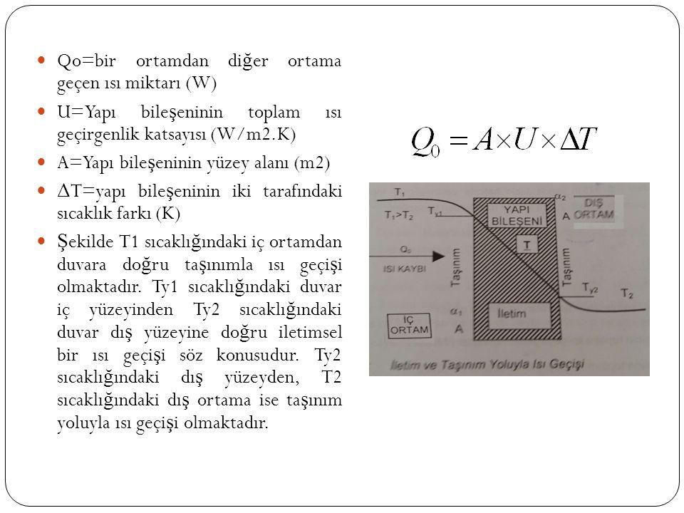 Qo=bir ortamdan di ğ er ortama geçen ısı miktarı (W) U=Yapı bile ş eninin toplam ısı geçirgenlik katsayısı (W/m2.K) A=Yapı bile ş eninin yüzey alanı (m2) Δ T=yapı bile ş eninin iki tarafındaki sıcaklık farkı (K) Ş ekilde T1 sıcaklı ğ ındaki iç ortamdan duvara do ğ ru ta ş ınımla ısı geçi ş i olmaktadır.
