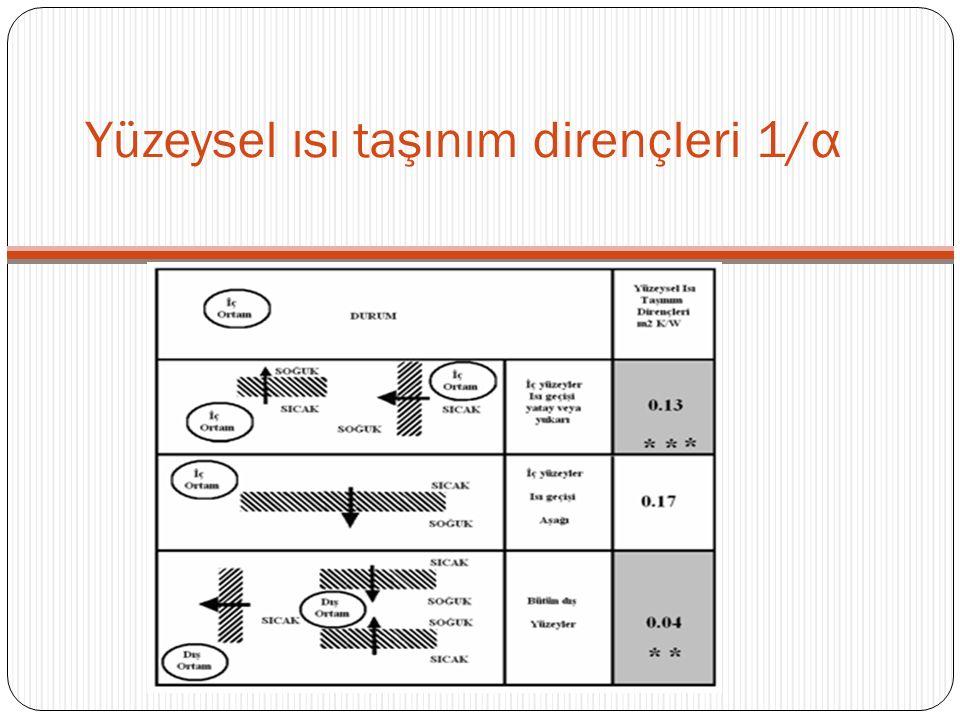 Yüzeysel ısı taşınım dirençleri 1/ α