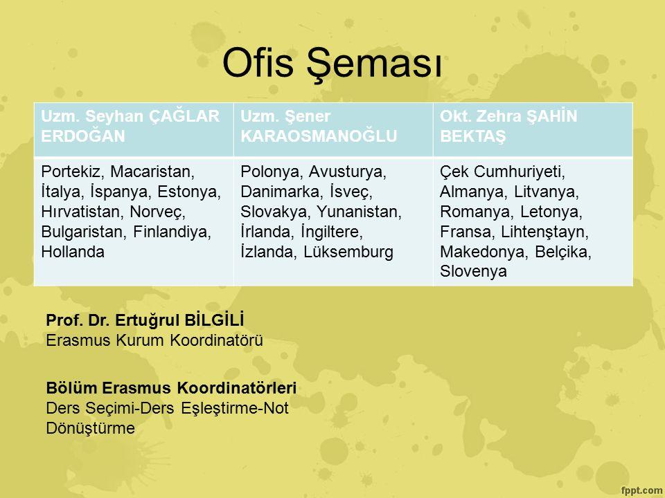 İ yi Bir Erasmus Süreci Geçirmeniz Dile ğ iyle DI Ş İ L İŞ K İ LER OF İ S İ http://ofinaf.ktu.edu.tr/